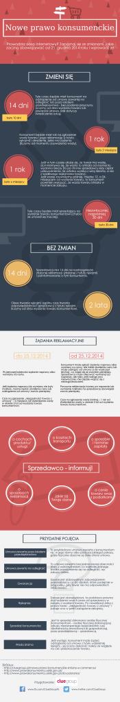 Nowe prawo konsumenckie - infografika