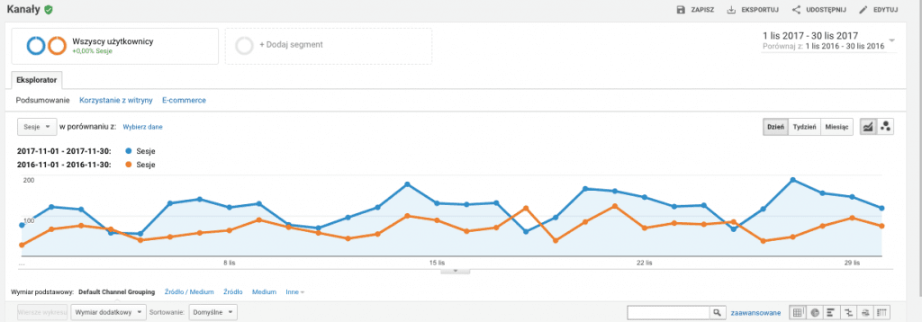 Google Analytics listopad rok do roku