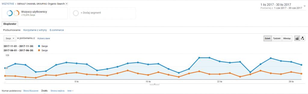 Google Analytics czerwiec-listopad 2017