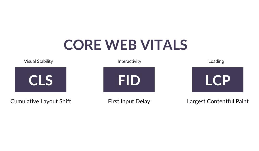 Core Web Vitals – podstawowe wskaźniki internetowe Google – o co chodzi?
